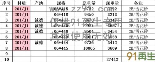 201不銹鋼一級余料(規格如圖所示)